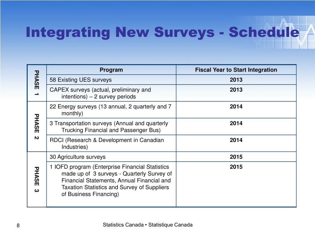 Integrating New Surveys - Schedule