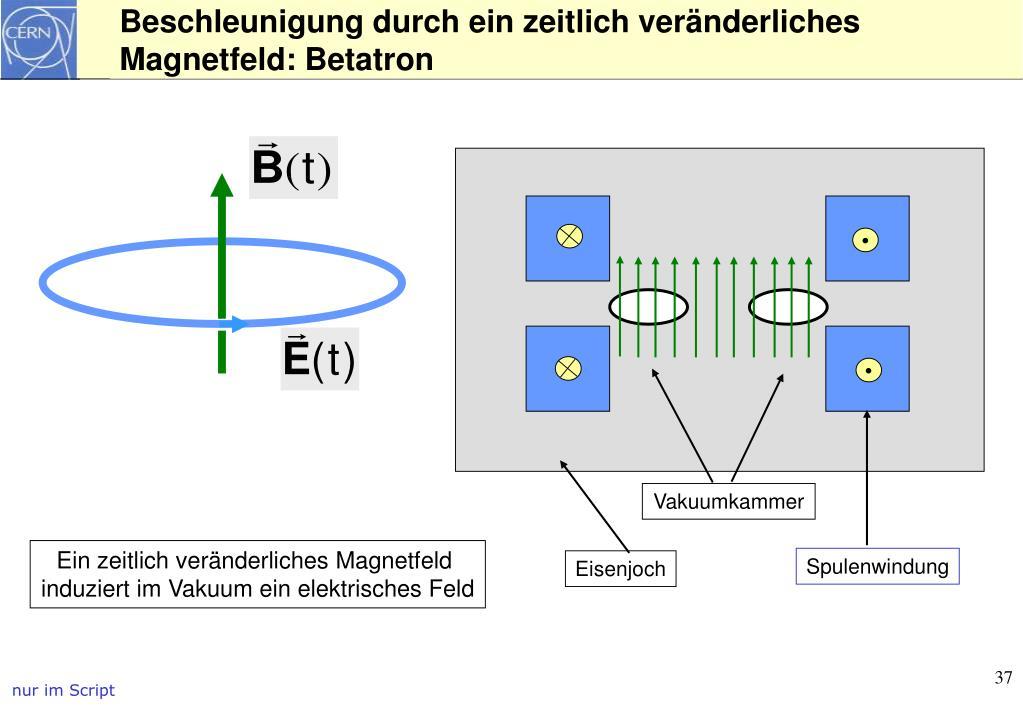 Beschleunigung durch ein zeitlich veränderliches Magnetfeld: Betatron