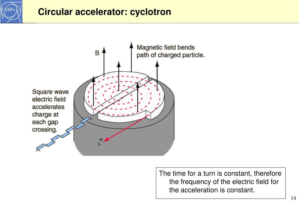 Circular accelerator: cyclotron