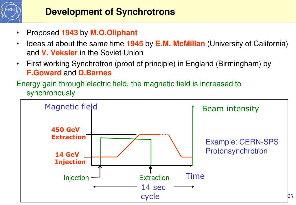 Development of Synchrotrons