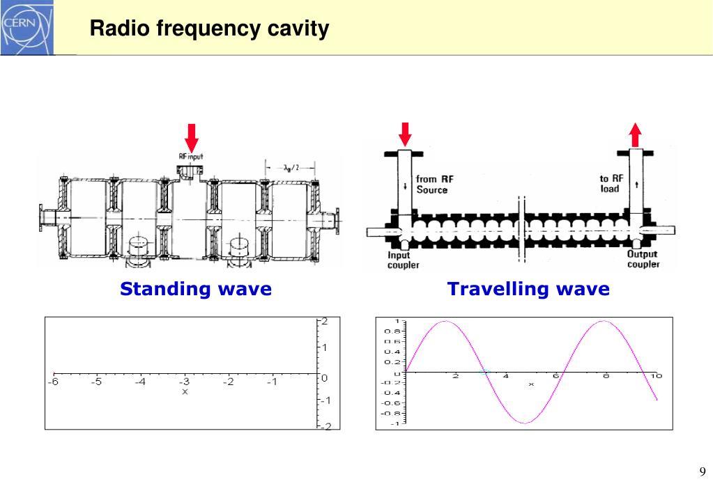 Radio frequency cavity