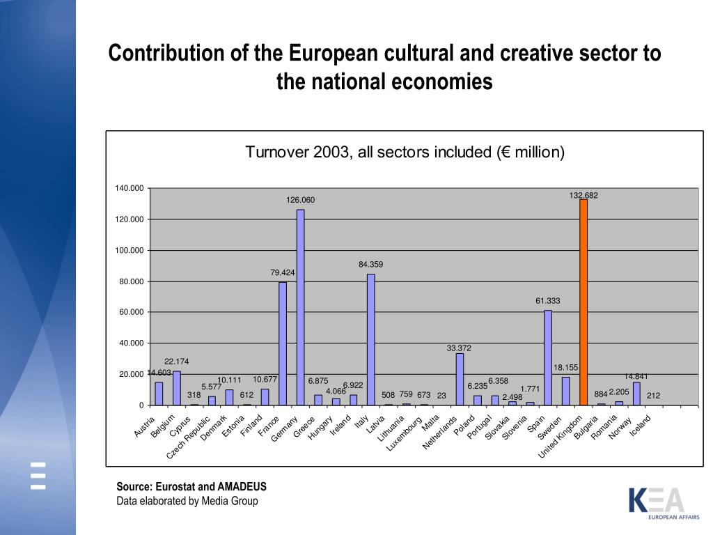 Contribution of the European cultural and creative sector to the national economies