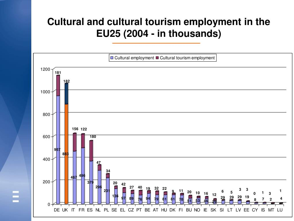 Cultural and cultural tourism employment in the EU25 (2004 - in thousands)