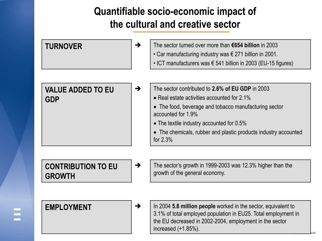 Quantifiable socio-economic impact of