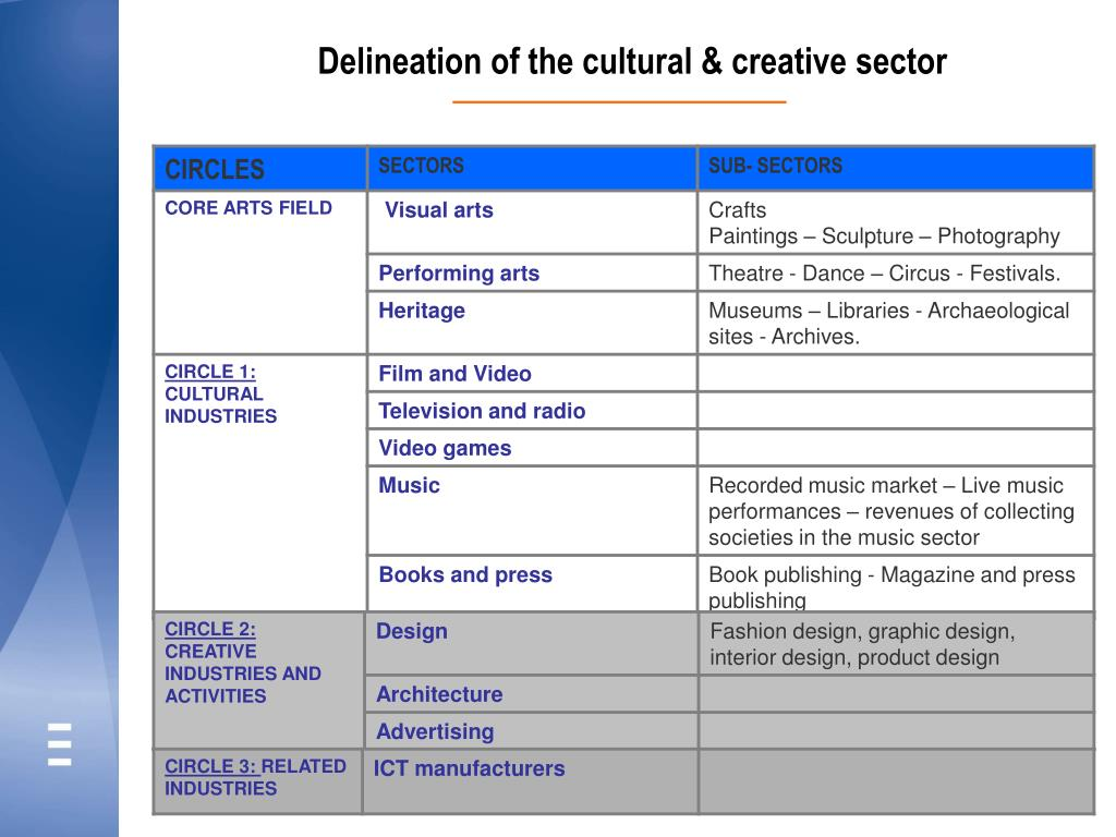 Delineation of the cultural & creative sector