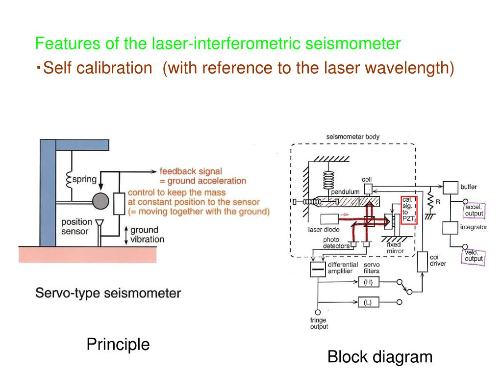 Features of the laser-interferometric seismometer