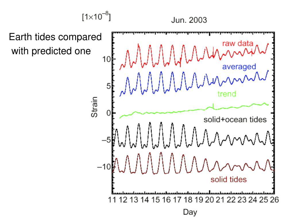 Earth tides compared