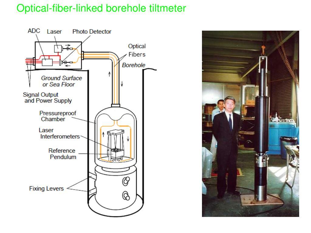 Optical-fiber-linked borehole tiltmeter