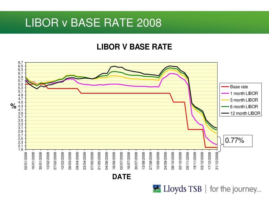 LIBOR v BASE RATE 2008