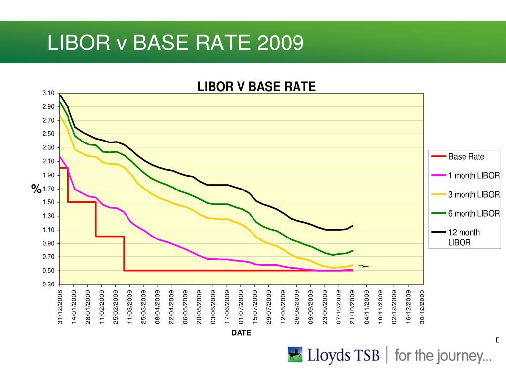LIBOR v BASE RATE 2009