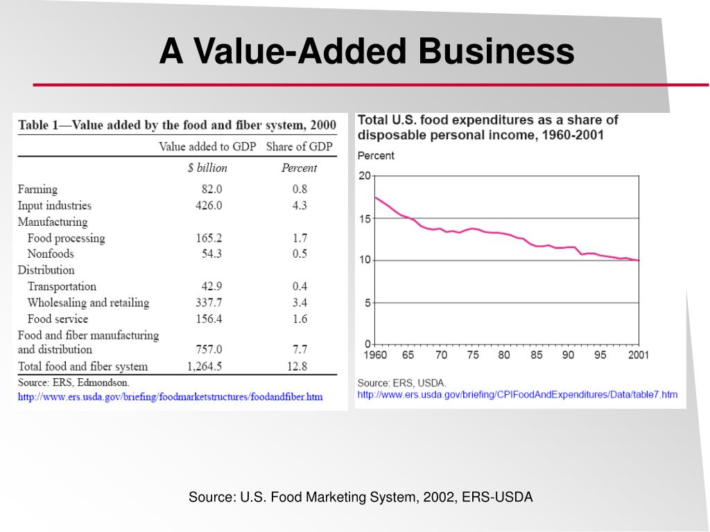 A Value-Added Business