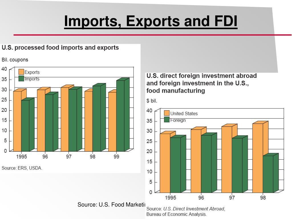 Imports, Exports and FDI