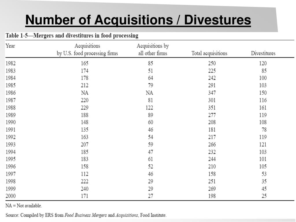 Number of Acquisitions / Divestures