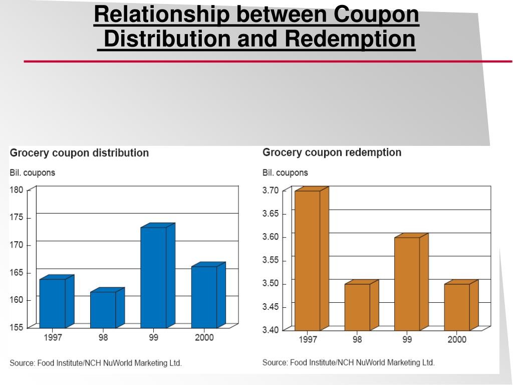 Relationship between Coupon