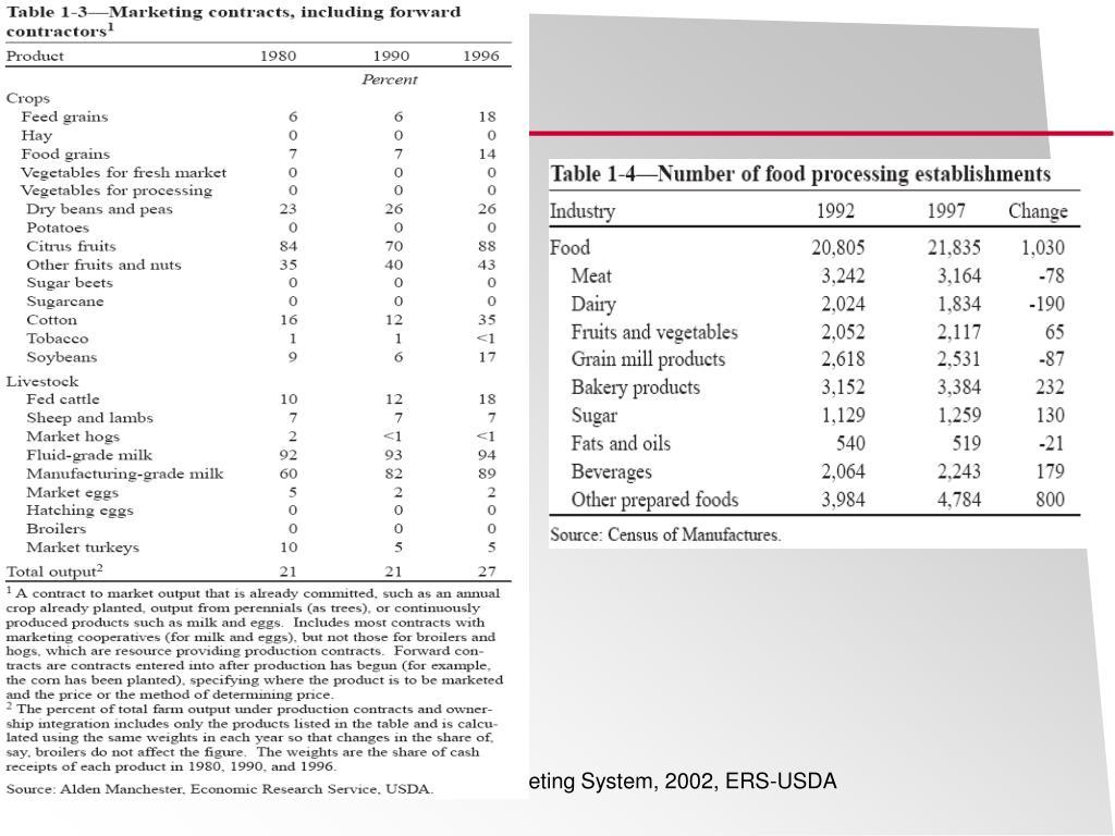 Source: U.S. Food Marketing System, 2002, ERS-USDA