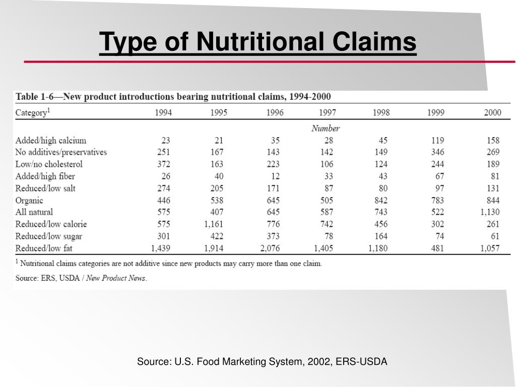 Type of Nutritional Claims