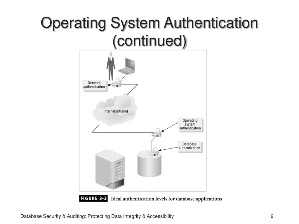 Operating System Authentication (continued)