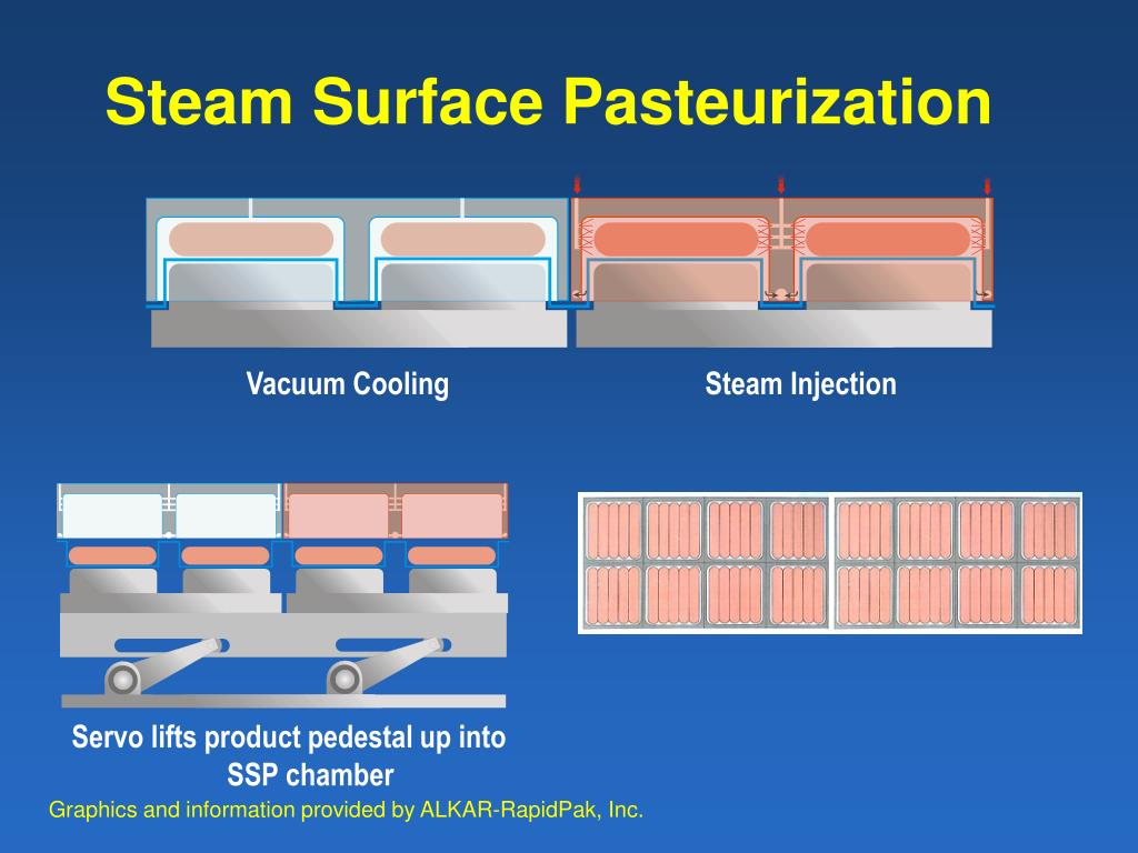 Steam Surface Pasteurization
