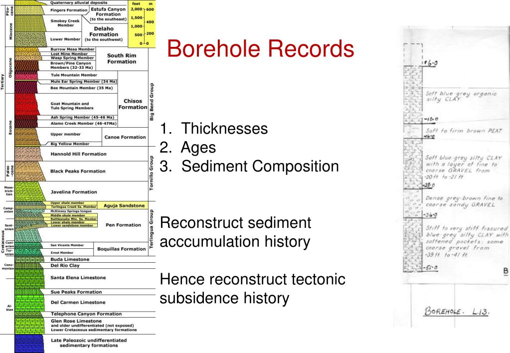 Borehole Records