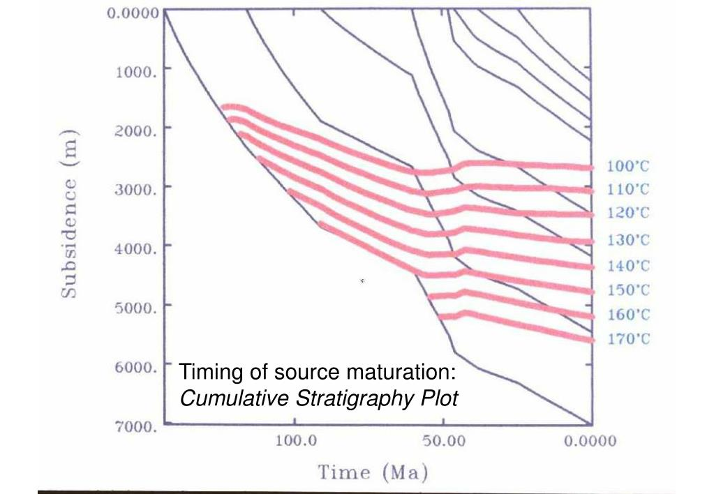 Timing of source maturation: