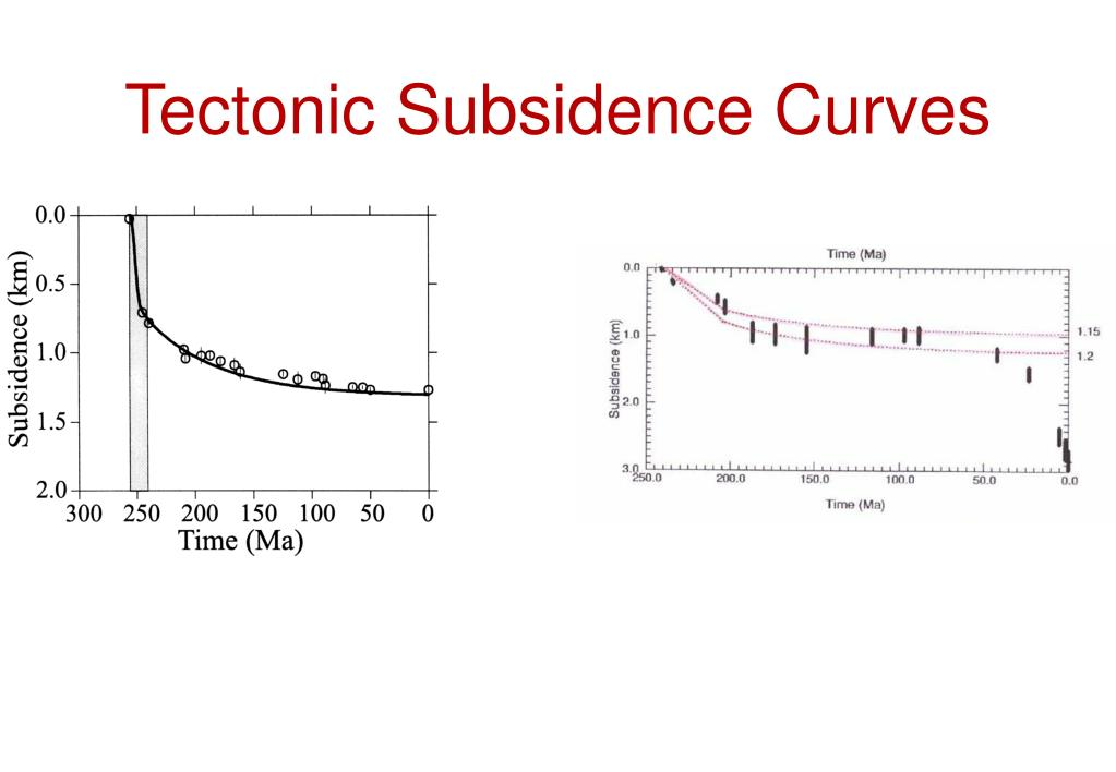 Tectonic Subsidence Curves
