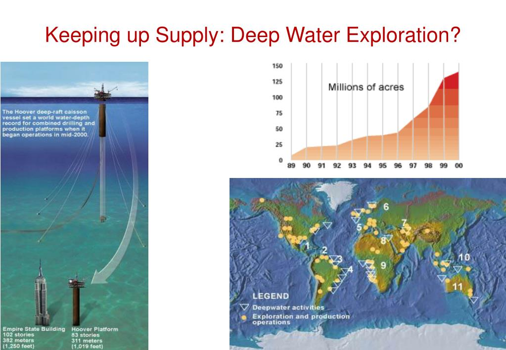 Keeping up Supply: Deep Water Exploration?