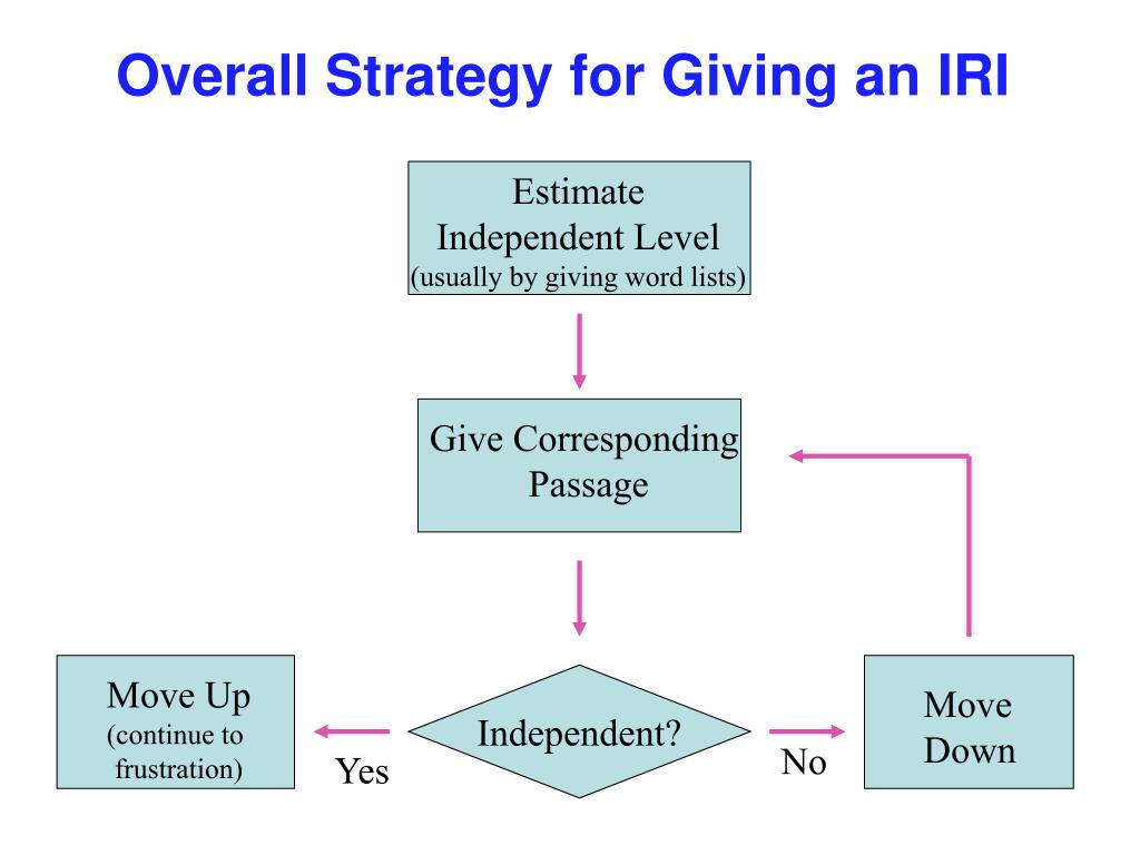 Overall Strategy for Giving an IRI