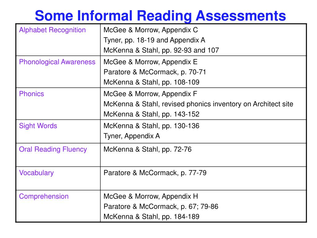 Some Informal Reading Assessments