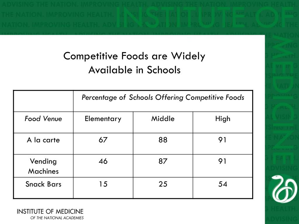 Competitive Foods are Widely