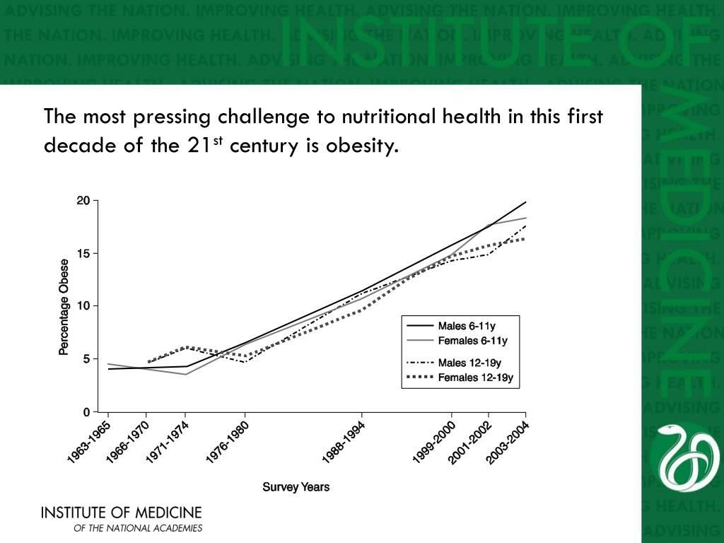 The most pressing challenge to nutritional health in this first decade of the 21