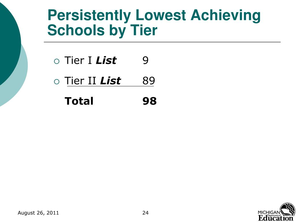 Persistently Lowest Achieving Schools by Tier