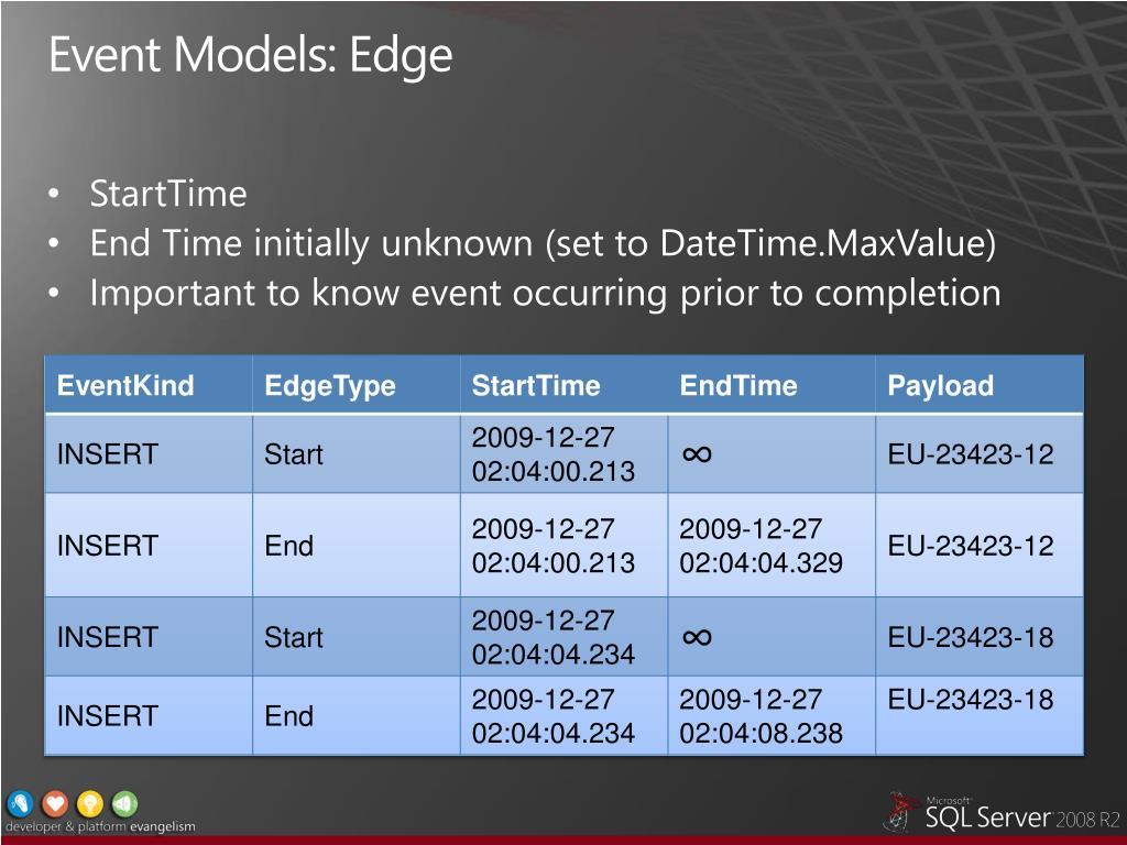 Event Models: Edge