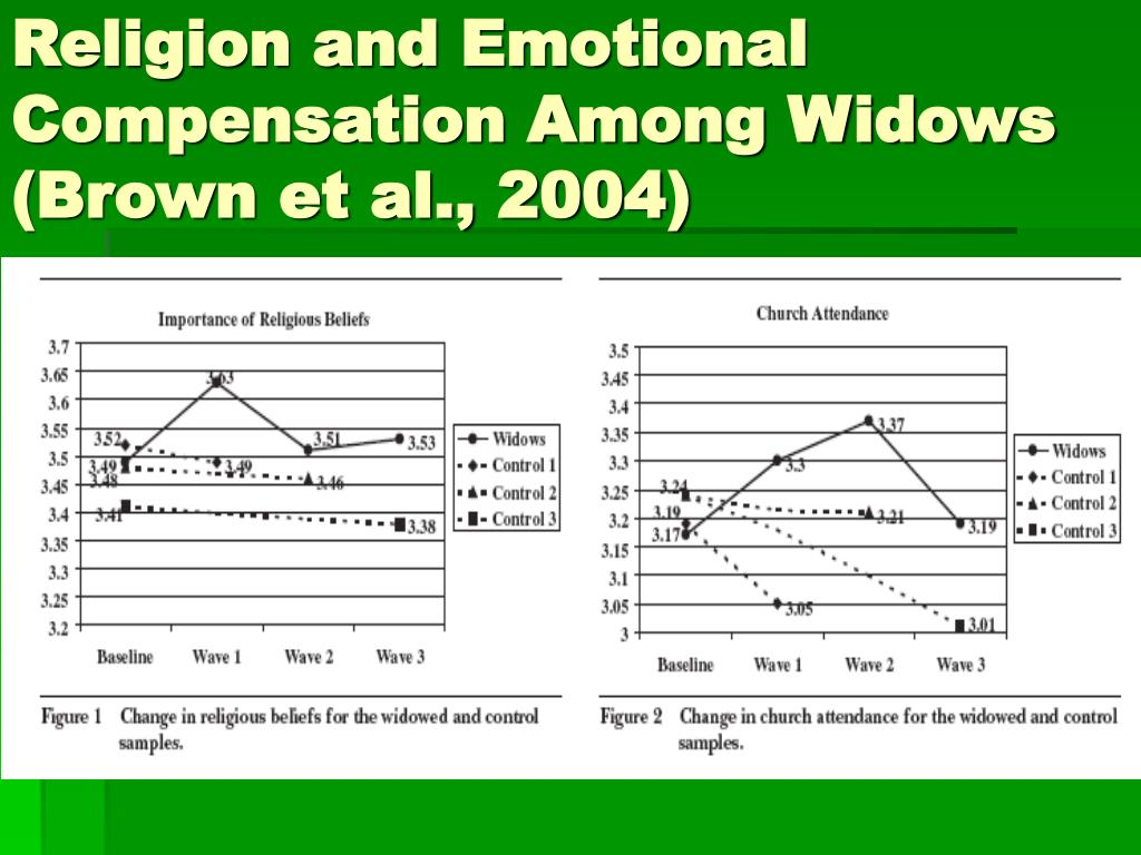 Religion and Emotional Compensation Among Widows (Brown et al., 2004)