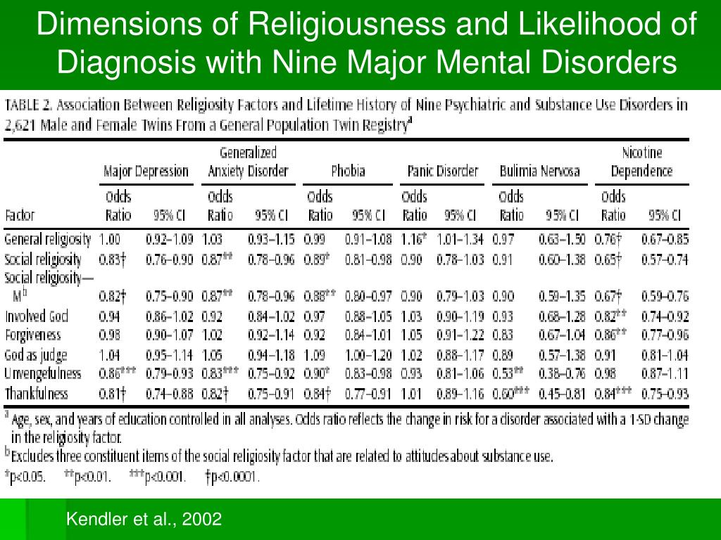 Dimensions of Religiousness and Likelihood of Diagnosis with Nine Major Mental Disorders