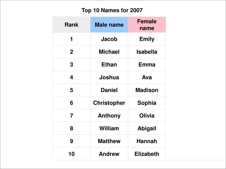 Top 10 Names for 2007
