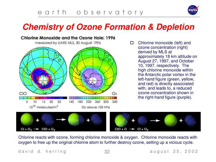 Chemistry of Ozone Formation & Depletion