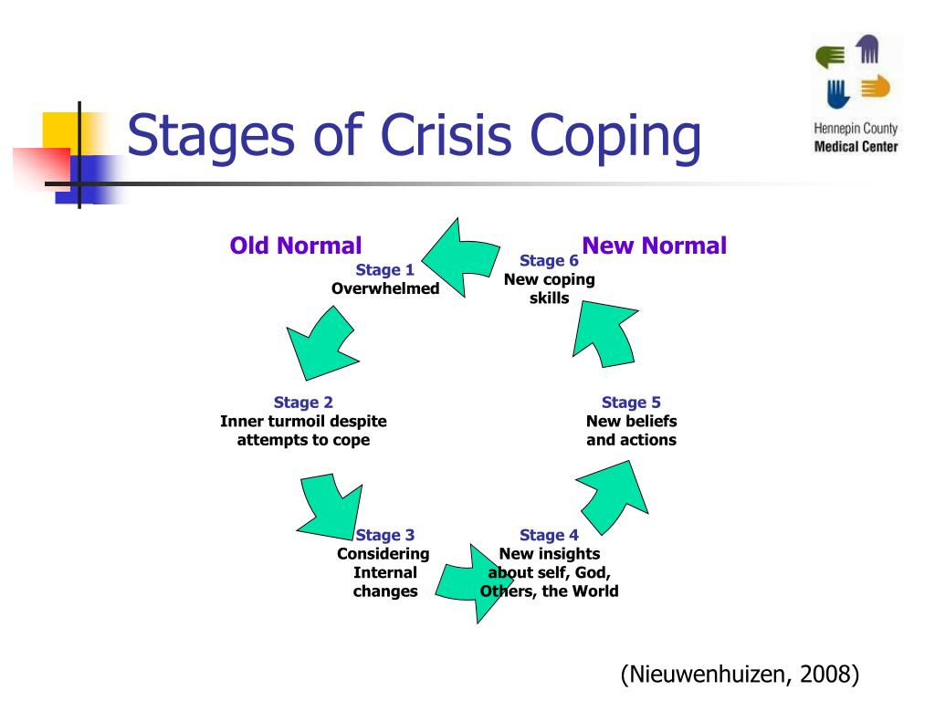 Stages of Crisis Coping