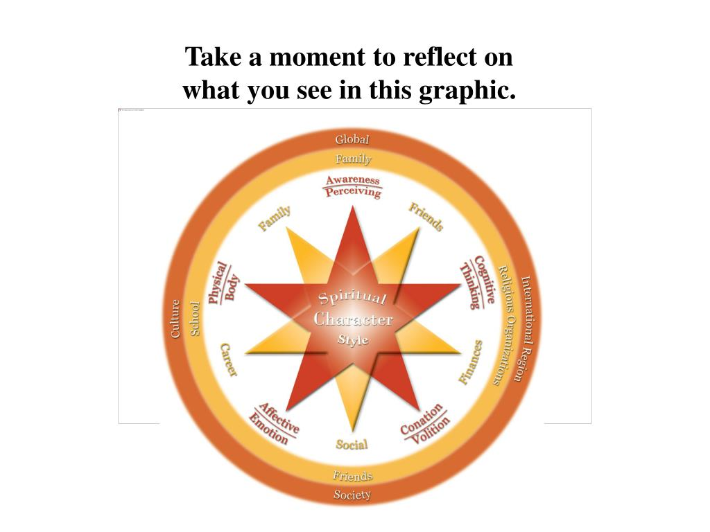 Take a moment to reflect on what you see in this graphic.