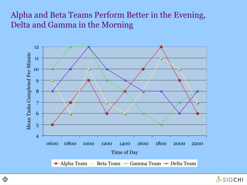 Alpha and Beta Teams Perform Better in the Evening, Delta and Gamma in the Morning
