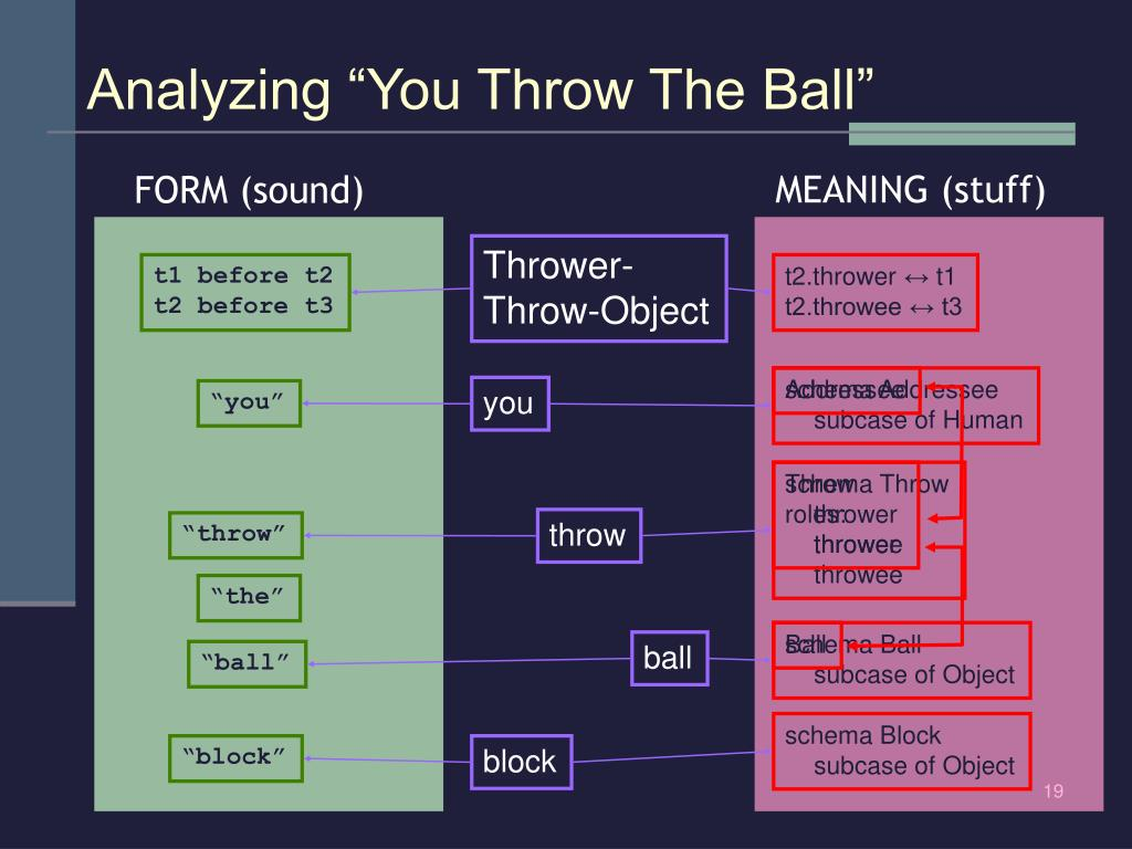 "Analyzing ""You Throw The Ball"""