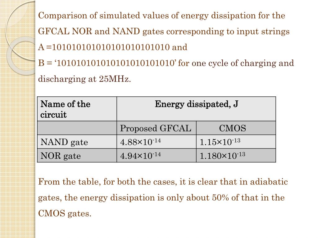 Comparison of simulated values of energy dissipation for the GFCAL NOR and NAND gates corresponding to input strings