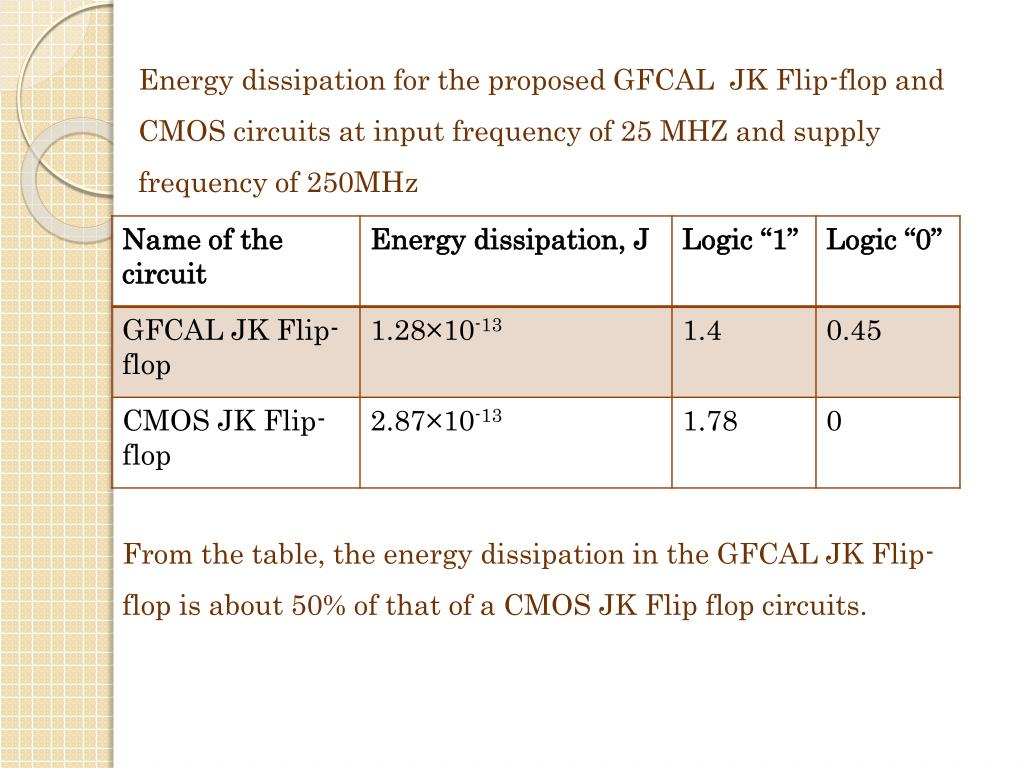 Energy dissipation for the proposed GFCAL  JK Flip-flop and CMOS circuits at input frequency of 25 MHZ and supply frequency of 250MHz