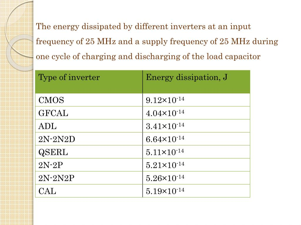 The energy dissipated by different inverters at an input frequency of 25 MHz and a supply frequency of 25 MHz during one cycle of charging and discharging of the load capacitor