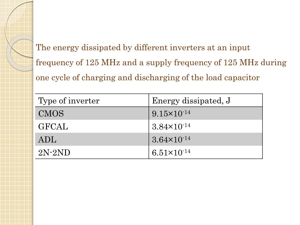 The energy dissipated by different inverters at an input frequency of 125 MHz and a supply frequency of 125 MHz during one cycle of charging and discharging of the load capacitor
