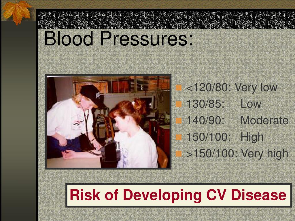 Blood Pressures: