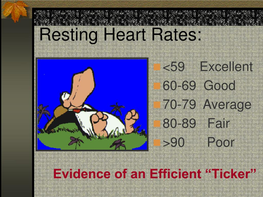 Resting Heart Rates: