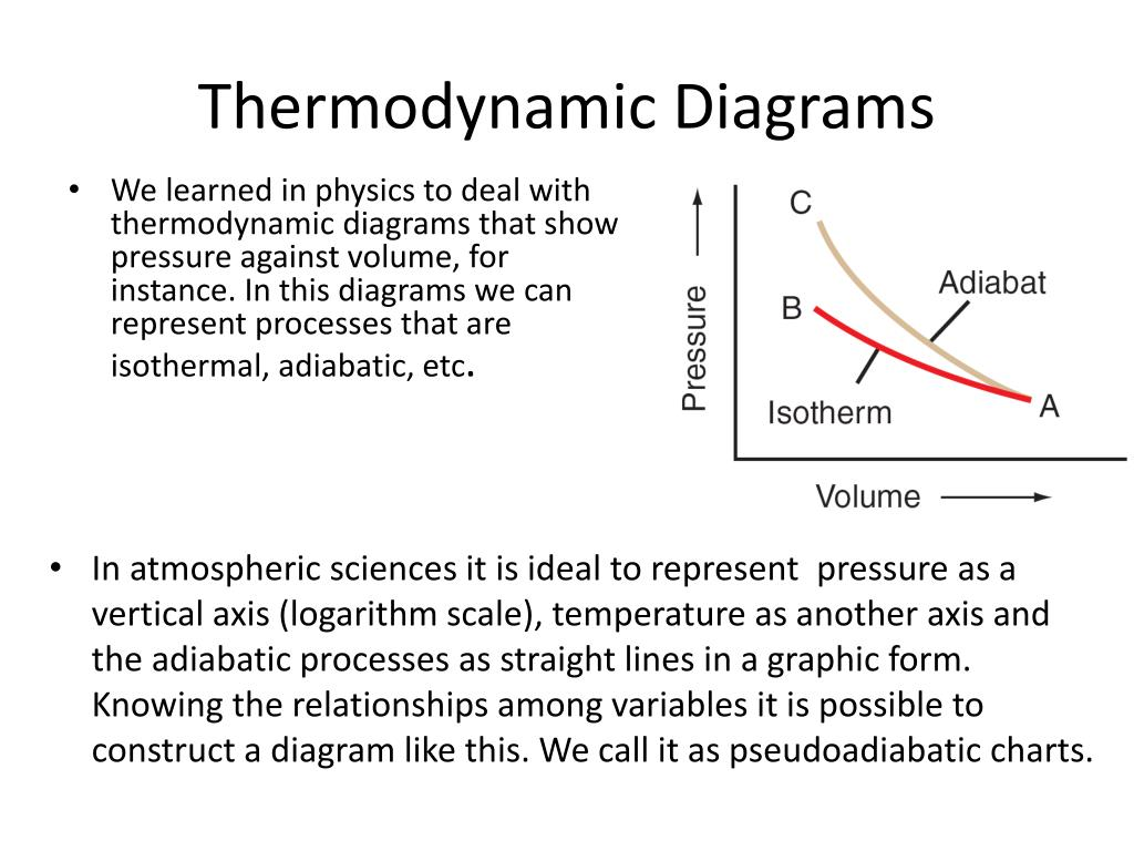 Ppt - Atmospheric Thermodynamics  U2013 Iii Adiabatic Processes Powerpoint Presentation