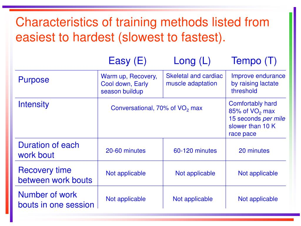 Characteristics of training methods listed from easiest to hardest (slowest to fastest).