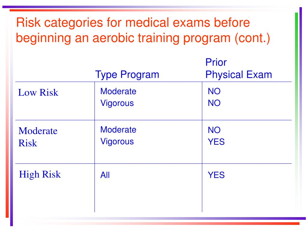 Risk categories for medical exams before beginning an aerobic training program (cont.)