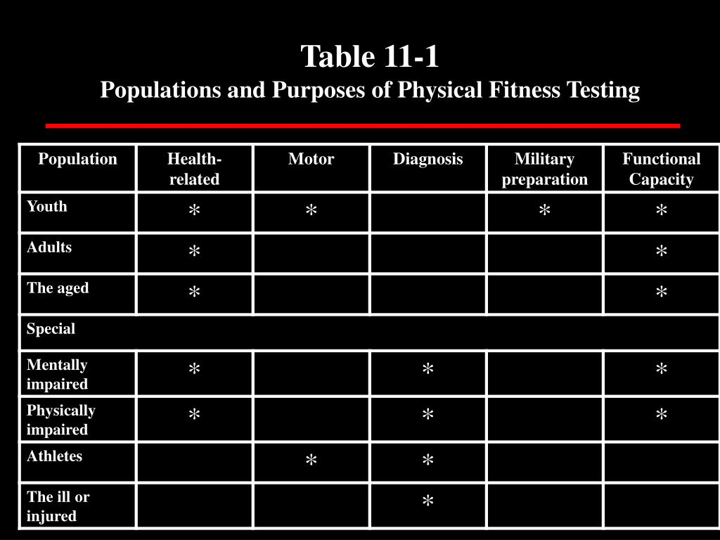 Table 11-1